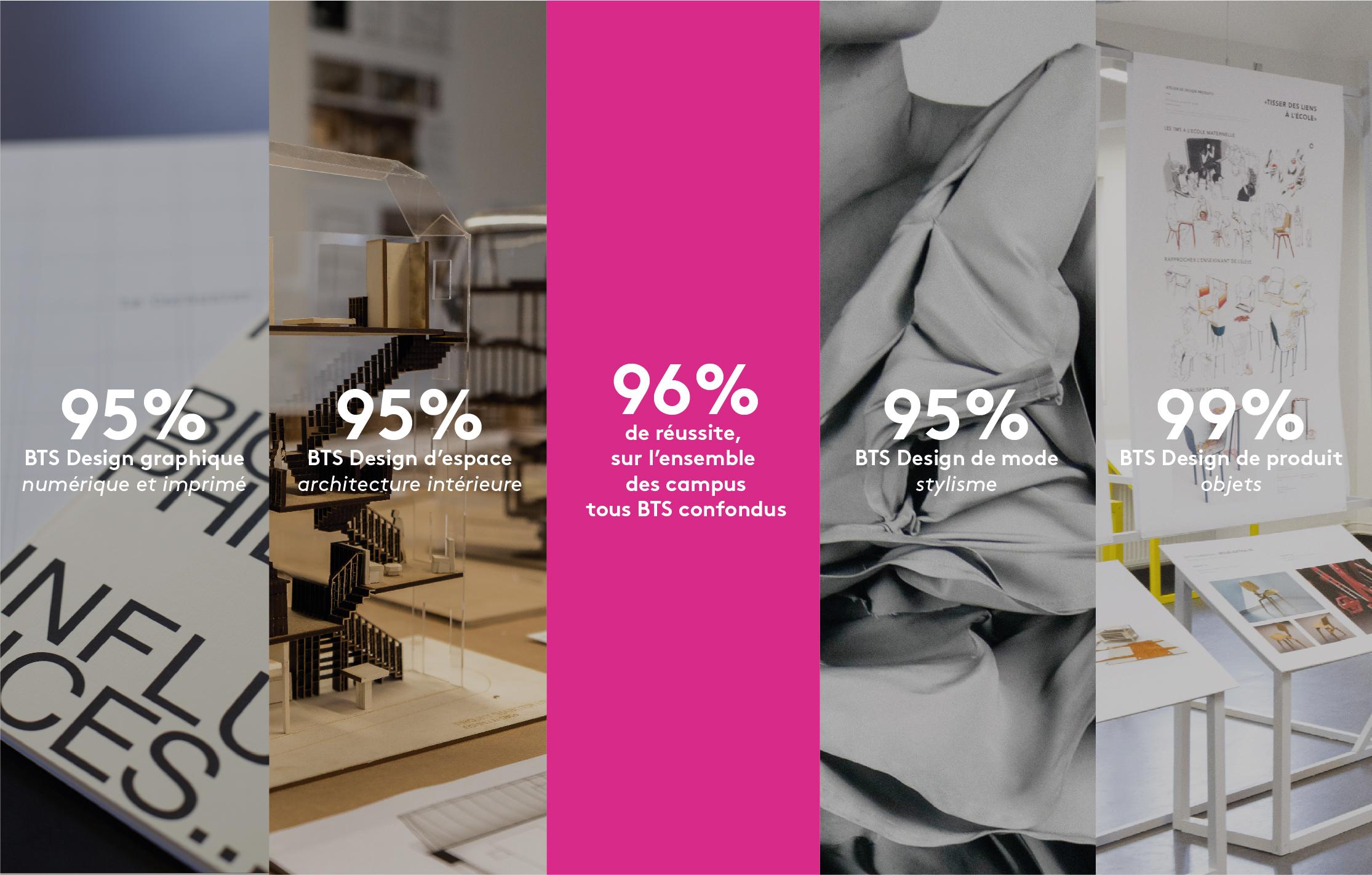 Dsaa Design Produit Toulouse 96% de réussite aux bts de design - ecole de condé